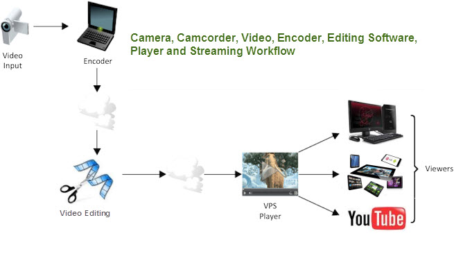 Camera and Camcorder Video Encoding and Editing on Windows